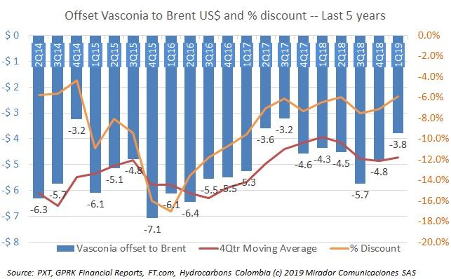 Vasconia discount falls again