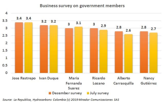 Entrepreneurs rate Duque's ministers