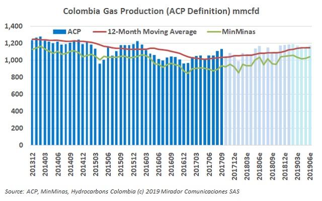 Natural gas production increases