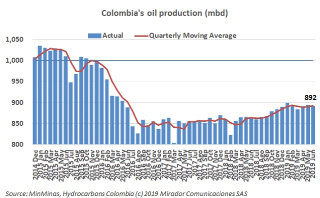 Oil production in June