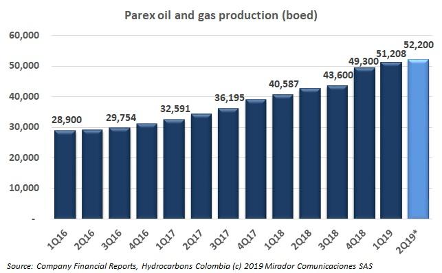 Parex expanded exploration acreage