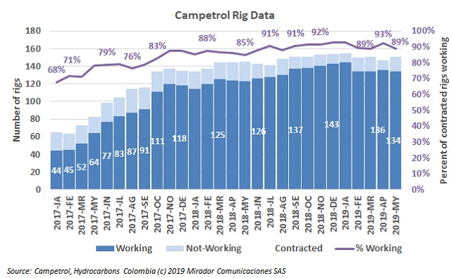 Rig count in May