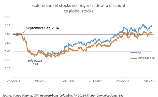 Colombia tracking global indexes