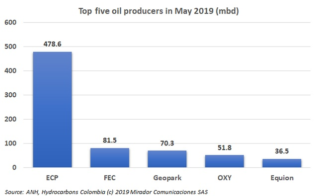 ECP operates 54% of Colombia's crude