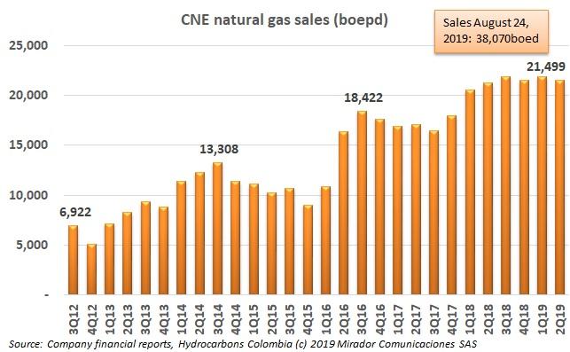 CNE achieves sales record