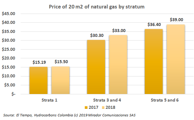 Natural gas prices in Colombia