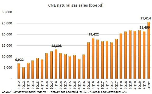 CNE achieves sales record