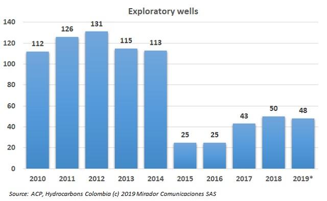 ACP on exploratory wells