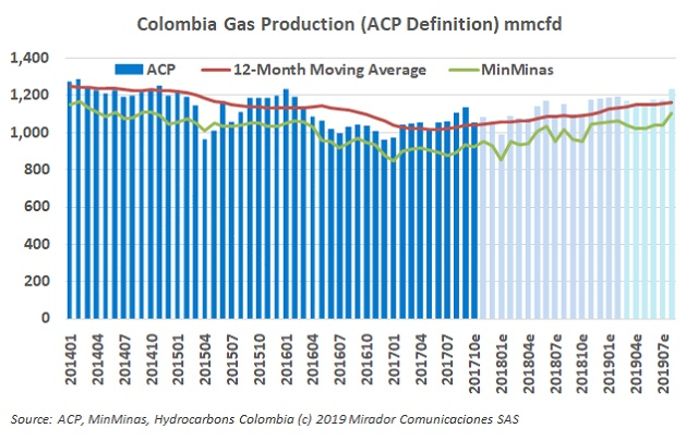 Natural gas production in August