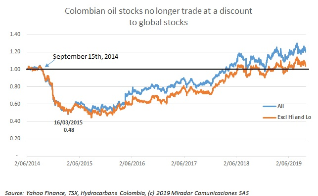 Oil prices setting the pace for Colombia-focused E&P stocks