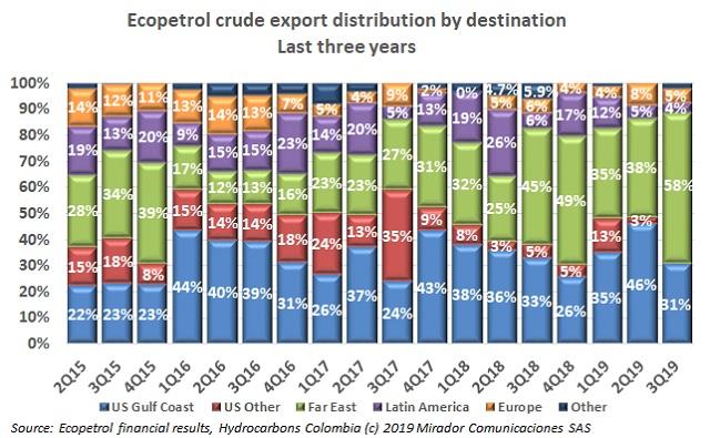 Ecopetrol export distribution in 3Q19