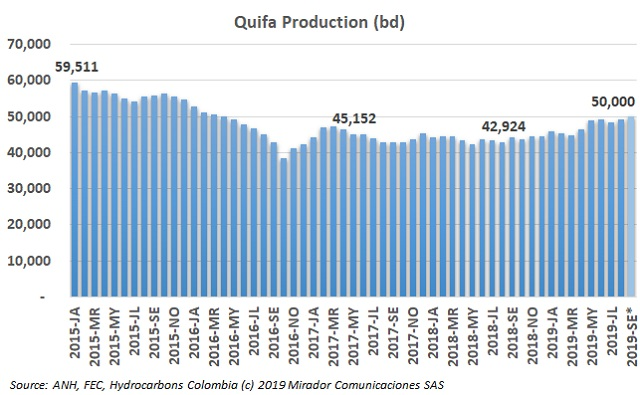 Quifa production increases