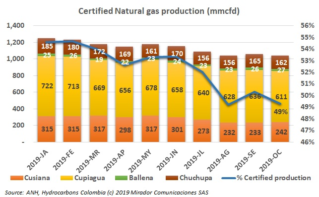 Main natural gas producing fields