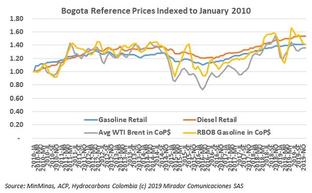 December fuel prices