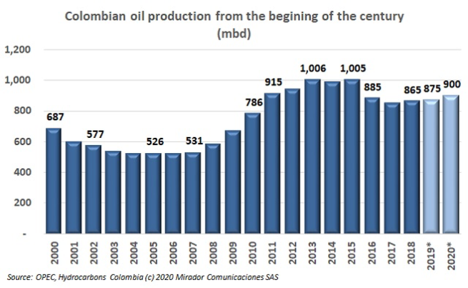 Production prospects for Colombia