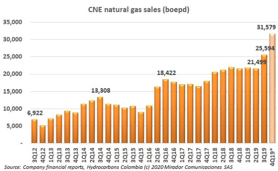 CNE 4Q19 operational update