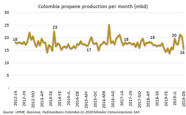 Plan to guarantee propane supply