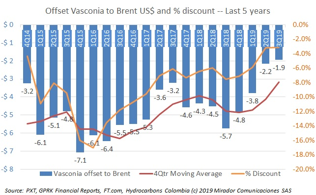 Vasconia discount continues to fall