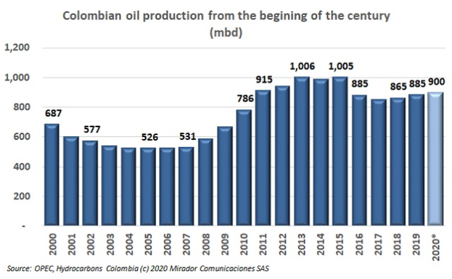 Oil production projections for 2020