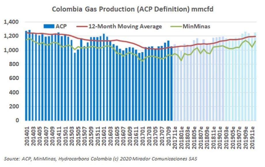 Gas production vs demand