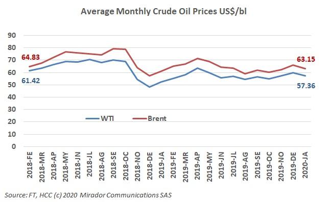 Volatility in oil prices