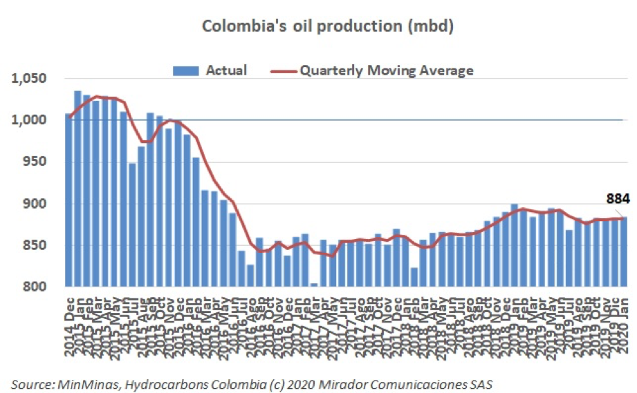 Oil production in January 2020