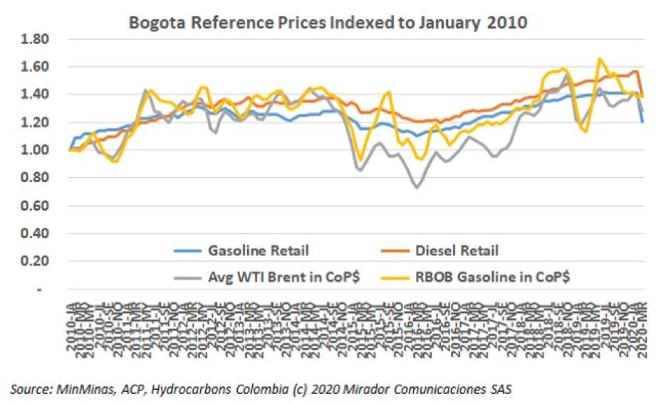 President Duque reduces fuel prices