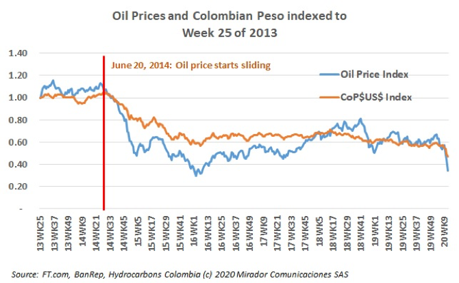 Oil prices and Colombian peso heading the wrong way…