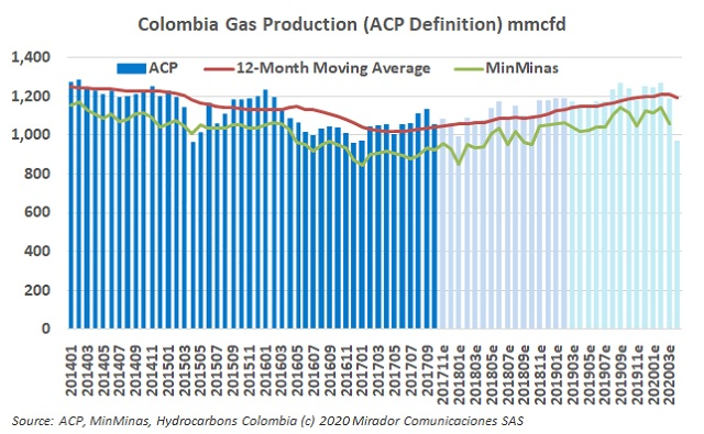 Gas production in April