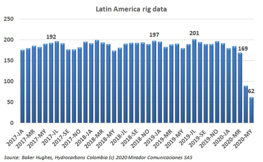 Rig count in Latin America