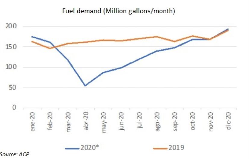 ACP talks fuel demand