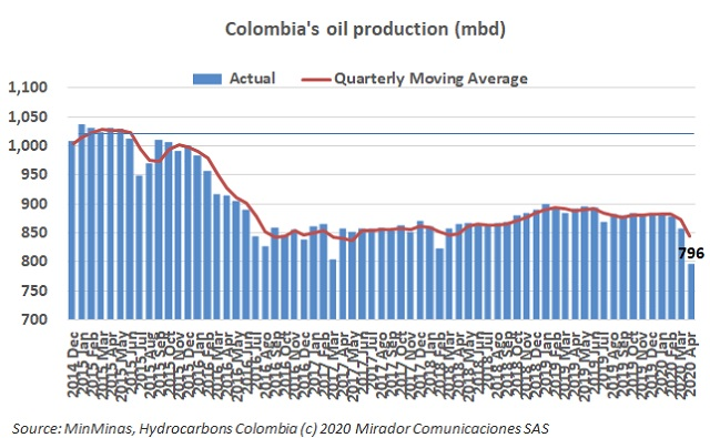 Oil production in April