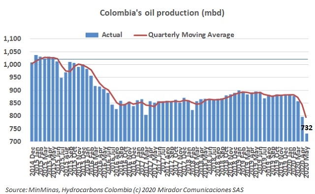 Oil production in May