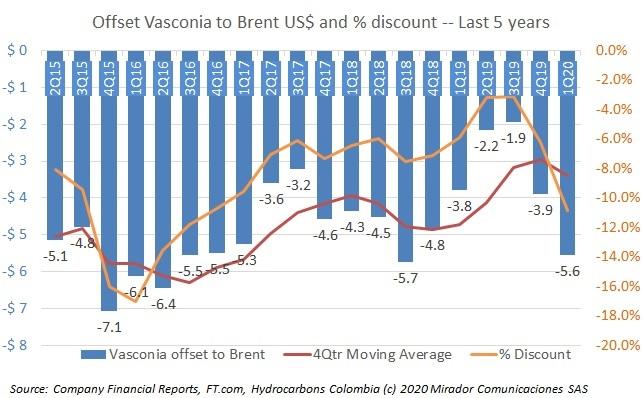 Vasconia moves away from Brent