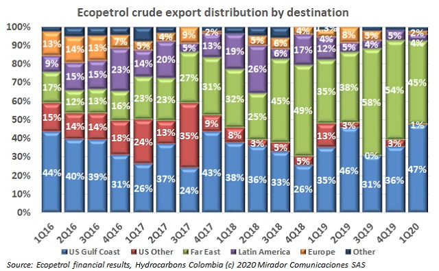 Ecopetrol's exports distribution in 1Q20
