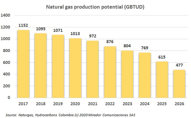 Gas production potential
