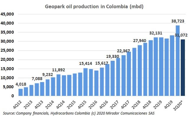 Geopark 2Q20 operational update