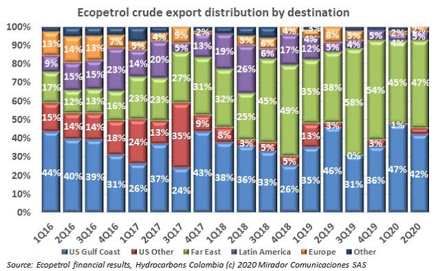Ecopetrol export distribution 2Q20