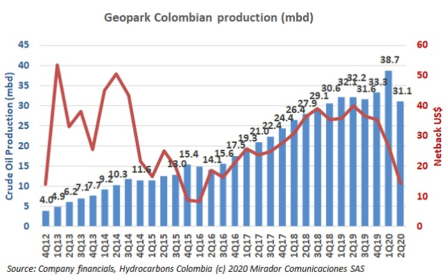 Geopark 2Q20 results