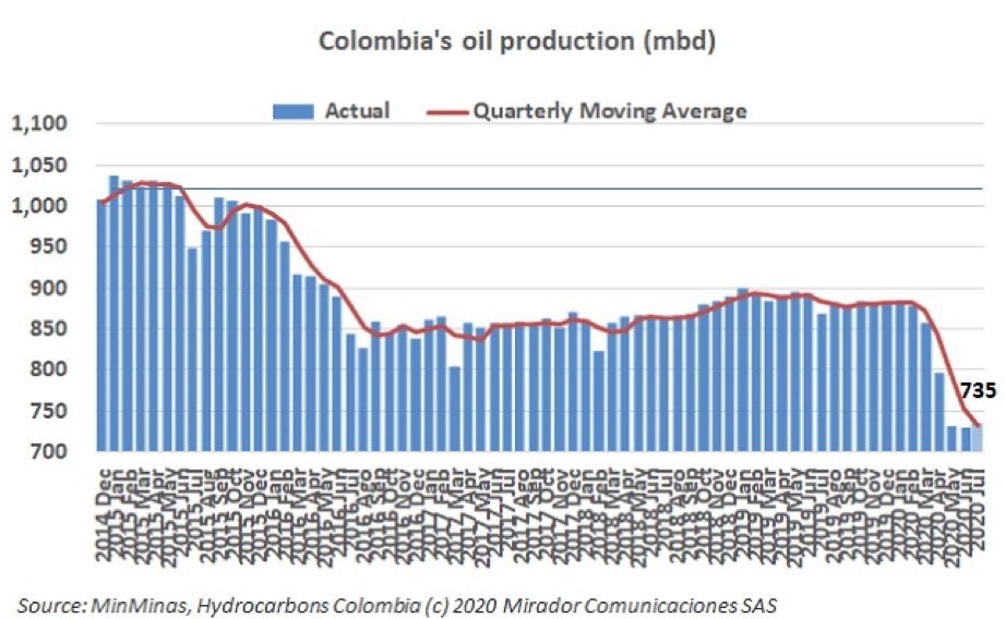 Preliminary oil production in July