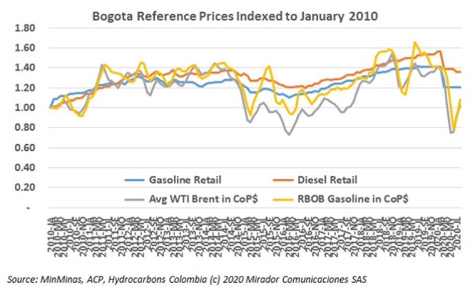 August fuel prices