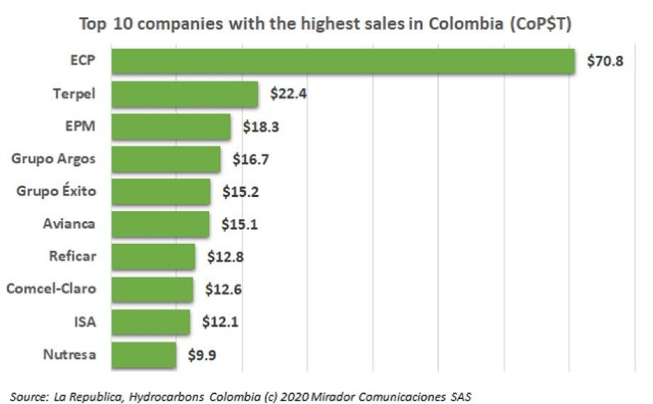 Ranking of companies with the highest sales