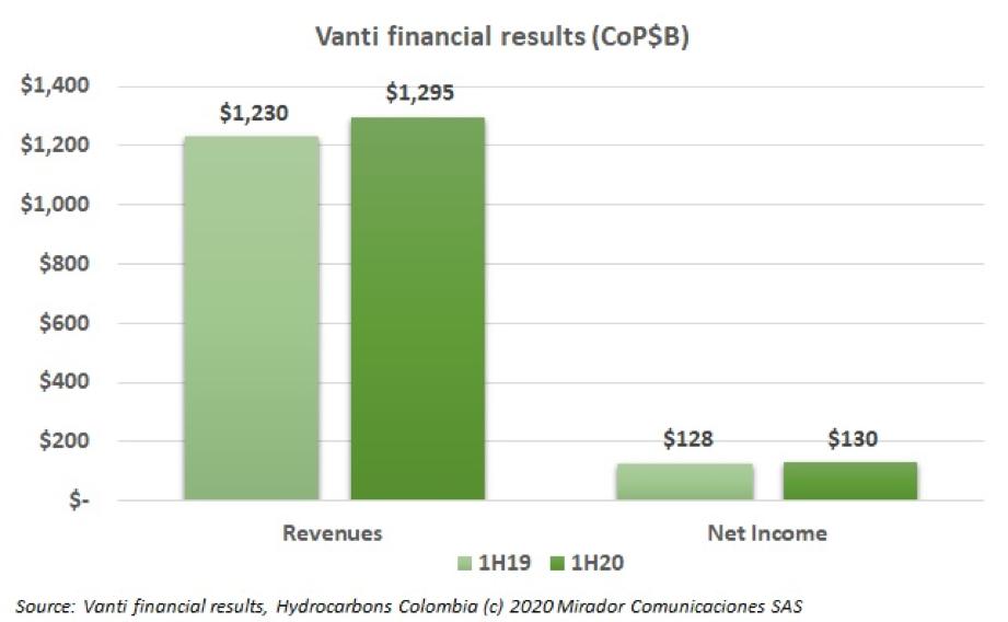 Vanti results in 2Q20