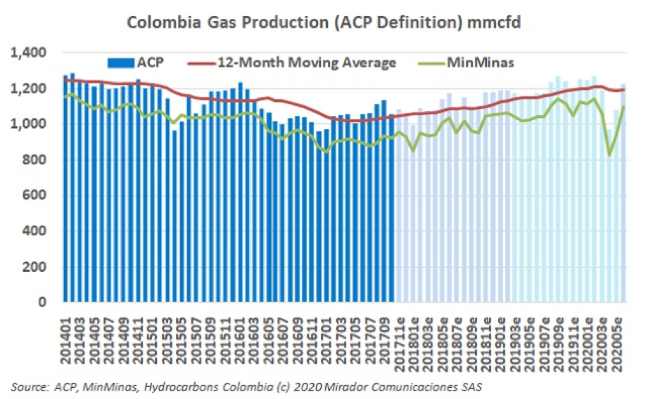 Natural gas production in June