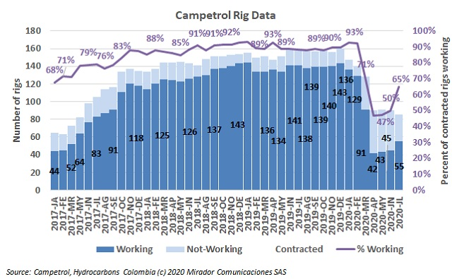 July rig count