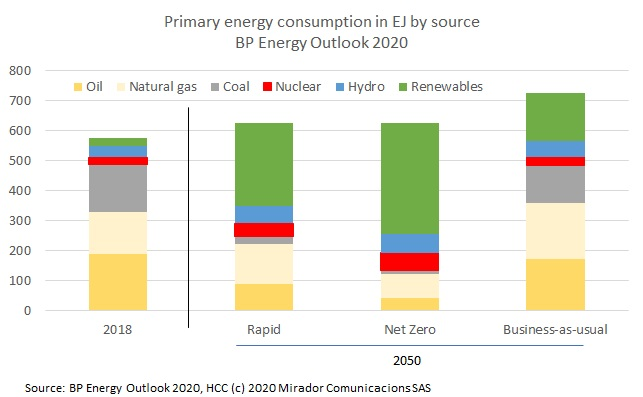 Peak oil demand