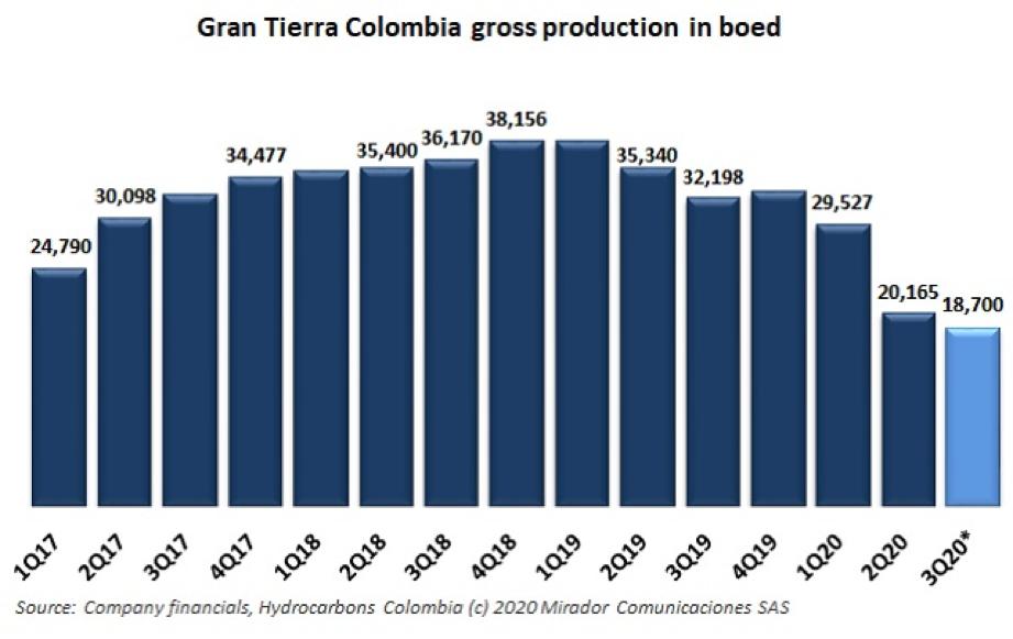 Gran Tierra operational update