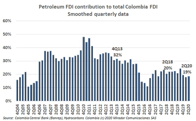 Oil FDI in 2Q20