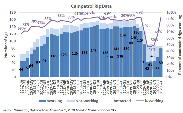 August rig count