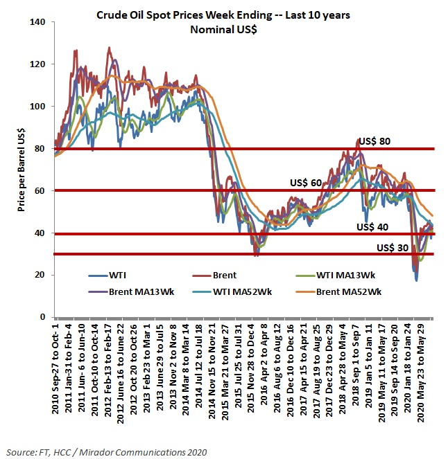 Covid-19 and oil prices